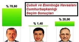 Erdoğan Çubuk'ta Galip Geldi