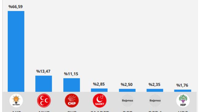 Çubuk Geneli Seçim Sonuçları